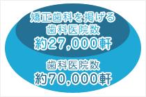 矯正歯科を掲げる歯科医院数 約27,000軒